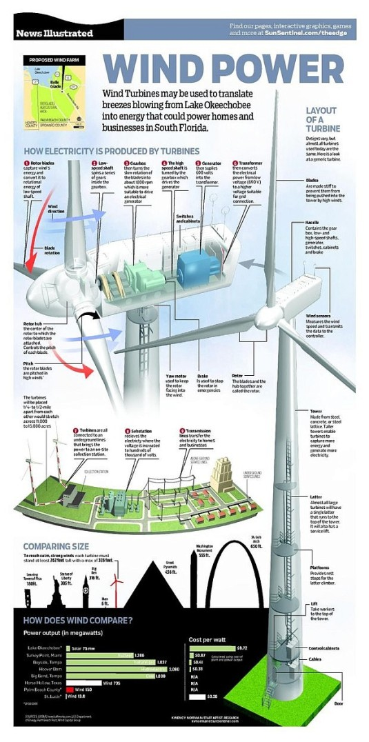 Wind Power – How Electricity is produced by a wind turbine #Infographic